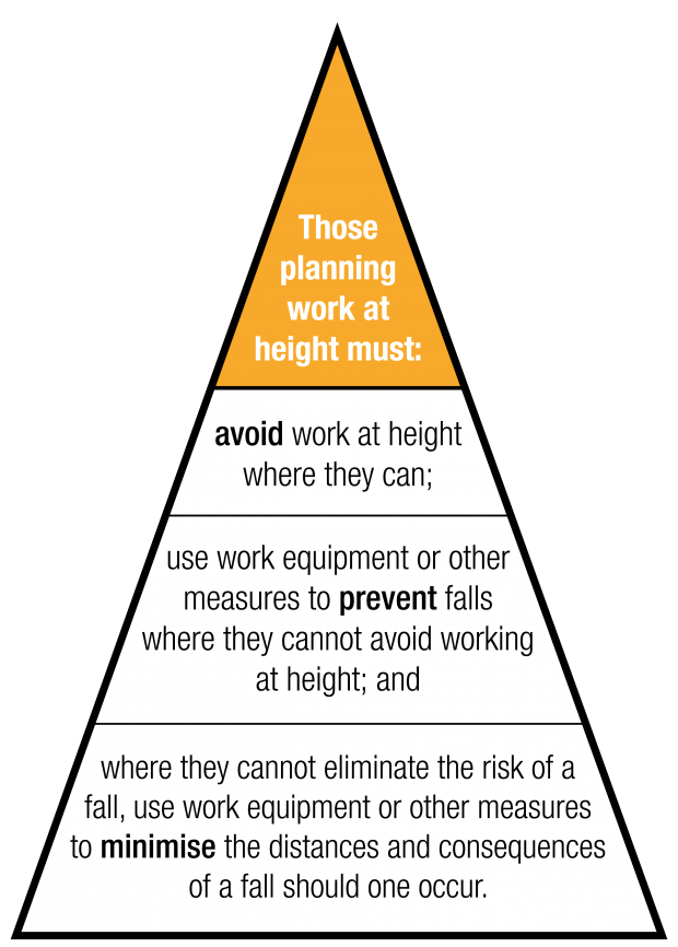 Hierarchy of fall protection measures