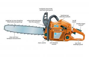 Figure 1 - common safety features on a rear-handled chainsaw
