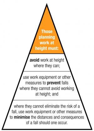 Hierarchy of fall protection